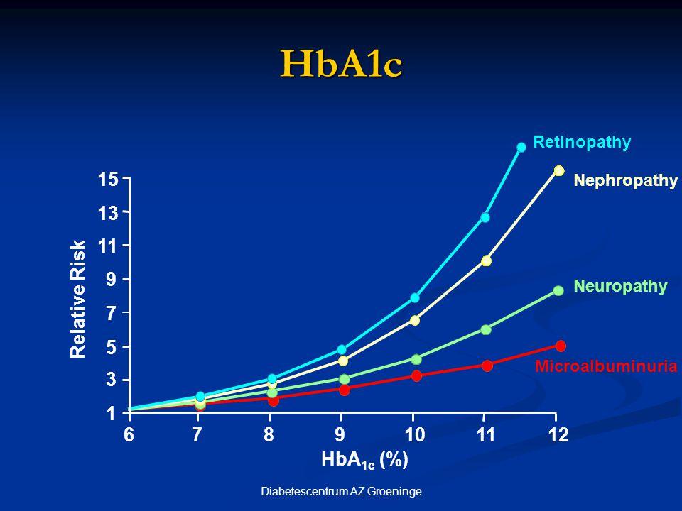 Diabetescentrum AZ Groeninge HbA1c bij vermindering van HbA1c met 1 % overlijden door diabetes –21% overlijden door diabetes –21% myocardinfarct –14% myocardinfarct –14% microvasculair complicaties –37% microvasculair complicaties –37% perifere vasculaire complicaties – 43% perifere vasculaire complicaties – 43%