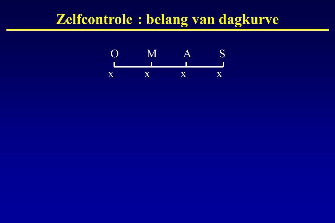 OMASOMAS Zelfcontrole : belang van dagkurve xxxxxxxx