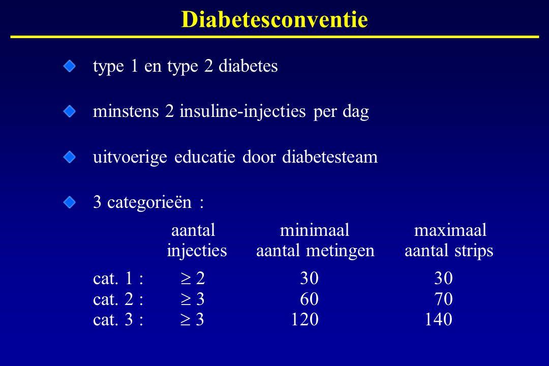 type 1 en type 2 diabetes minstens 2 insuline-injecties per dag uitvoerige educatie door diabetesteam 3 categorieën : aantal minimaal maximaal injecti