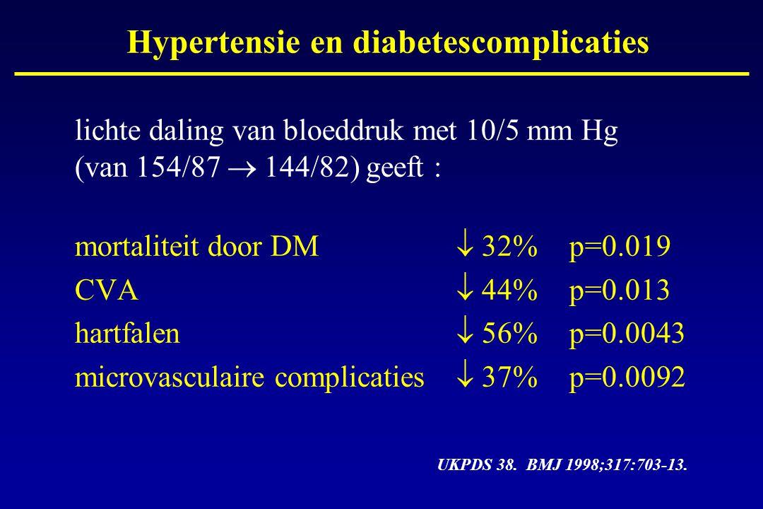 lichte daling van bloeddruk met 10/5 mm Hg (van 154/87  144/82) geeft : mortaliteit door DM  32%p=0.019 CVA  44%p=0.013 hartfalen  56%p=0.0043 mic