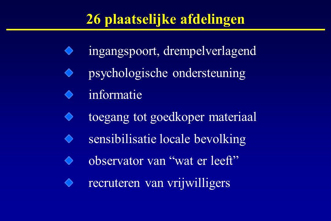 ingangspoort, drempelverlagend psychologische ondersteuning informatie toegang tot goedkoper materiaal sensibilisatie locale bevolking observator van