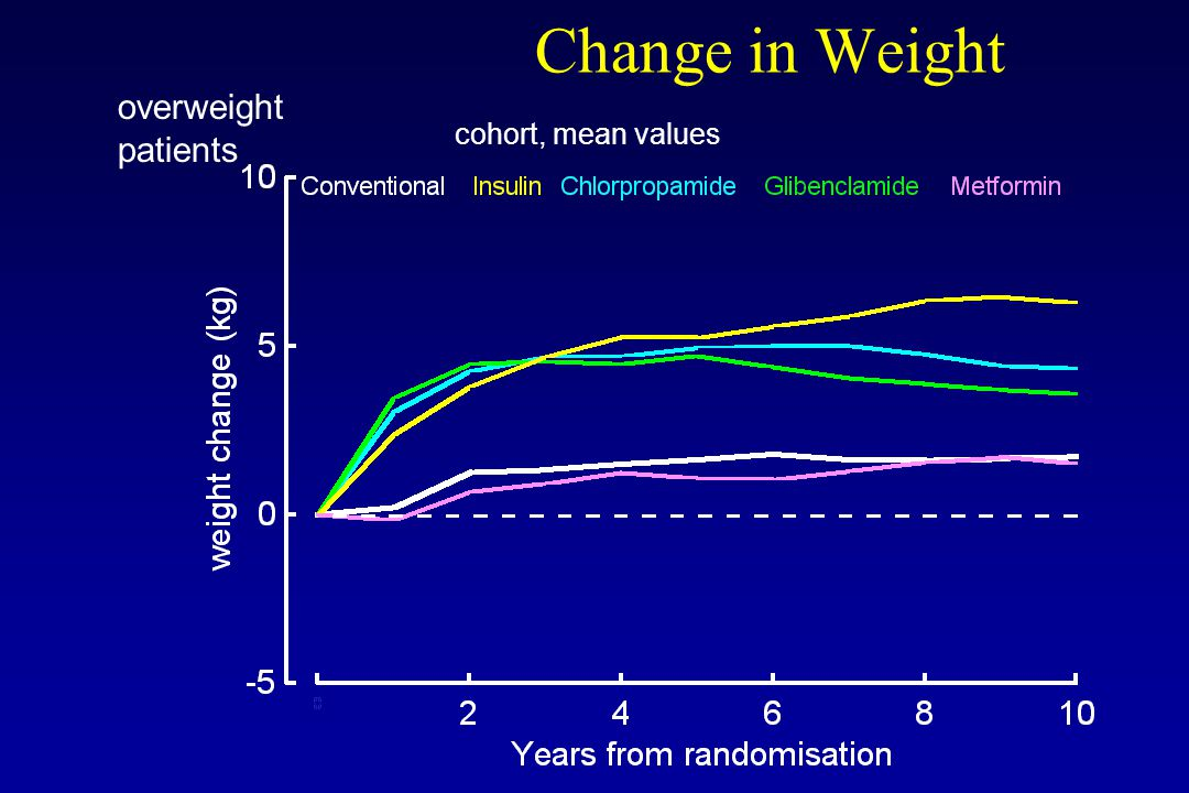 Change in Weight cohort, mean values overweight patients