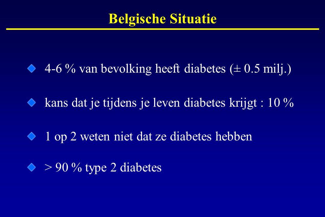 4-6 % van bevolking heeft diabetes (± 0.5 milj.) kans dat je tijdens je leven diabetes krijgt : 10 % 1 op 2 weten niet dat ze diabetes hebben > 90 % t