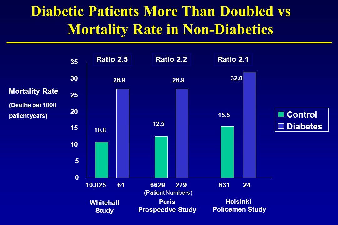 Mortality Rate in Non-Diabetics 0 5 10 15 20 25 30 35 Control Diabetes 10,02561662927963124 (Patient Numbers) Ratio 2.5Ratio 2.2Ratio 2.1 10.8 26.9 12