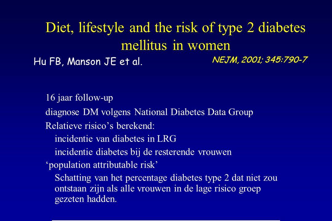 Diet, lifestyle and the risk of type 2 diabetes mellitus in women 16 jaar follow-up diagnose DM volgens National Diabetes Data Group Relatieve risico'