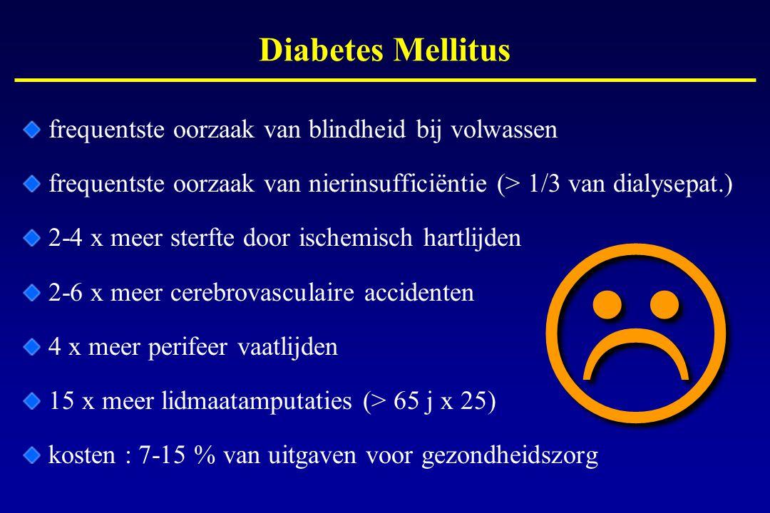Diabetes Mellitus frequentste oorzaak van blindheid bij volwassen frequentste oorzaak van nierinsufficiëntie (> 1/3 van dialysepat.) 2-4 x meer sterft