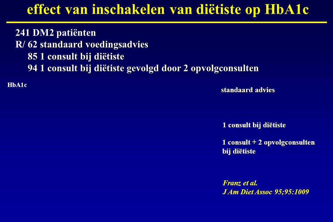 effect van inschakelen van diëtiste op HbA1c Franz et al. J Am Diet Assoc 95;95:1009 standaard voedingsadvies 85 1 consult bij diëtiste 94 1 consult b