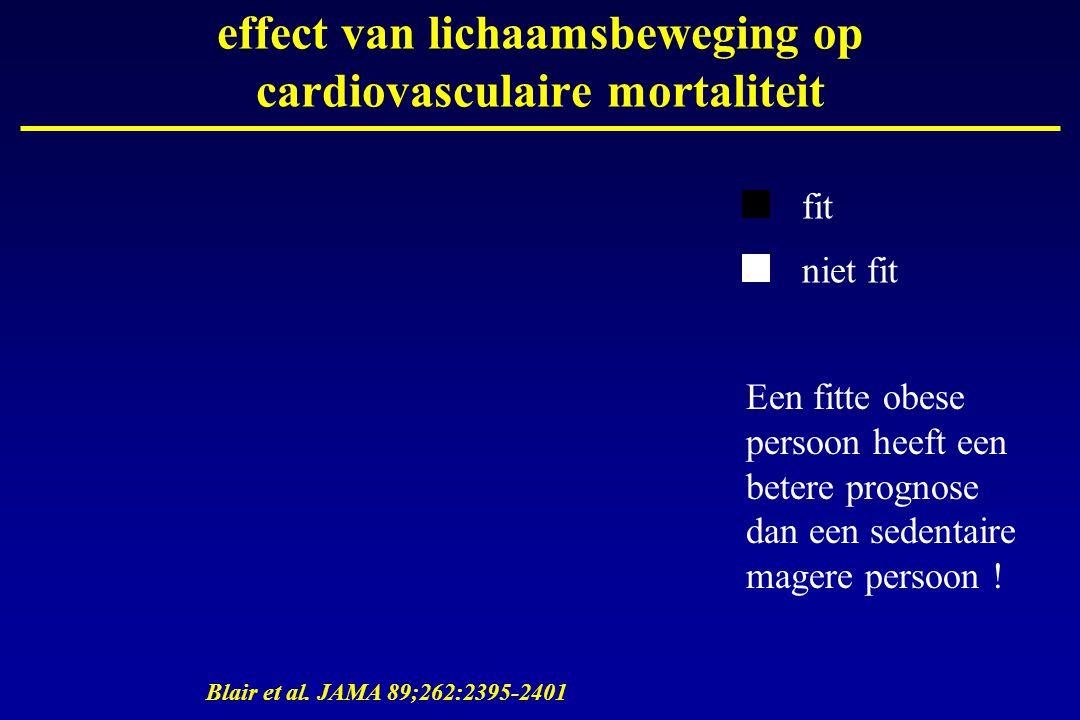 effect van lichaamsbeweging op cardiovasculaire mortaliteit Blair et al. JAMA 89;262:2395-2401 fit niet fit Een fitte obese persoon heeft een betere p