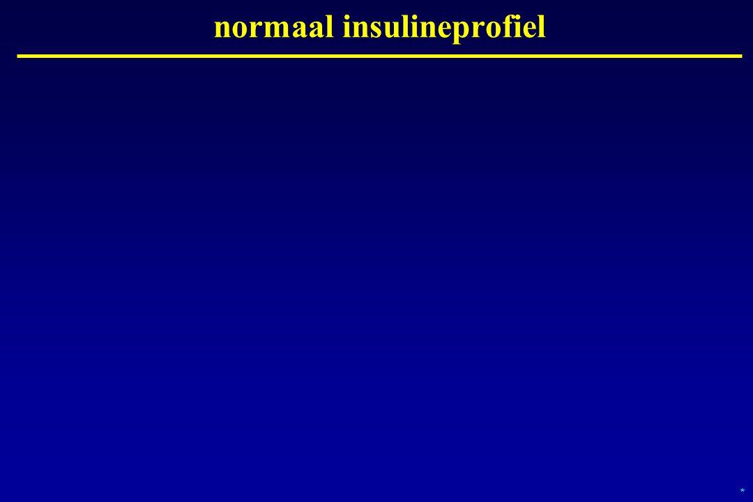 normaal insulineprofiel *