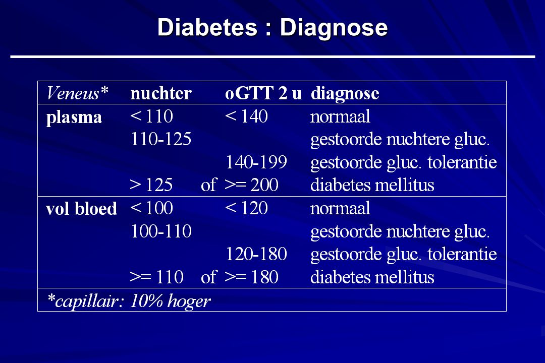 Diabetes : Diagnose