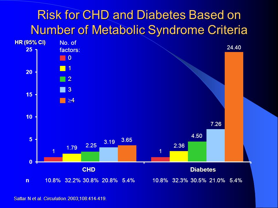 Risk for CHD and Diabetes Based on Number of Metabolic Syndrome Criteria CHD 0 Diabetes Sattar N et al.