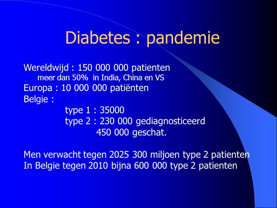  Epidemische toename van type 2 (90 % van alle diabetesvormen)  6-8% van de wereldbevolking zal in komend kwarteeuw aan diabetes lijden dwz 300 milj mensen wereldwijd