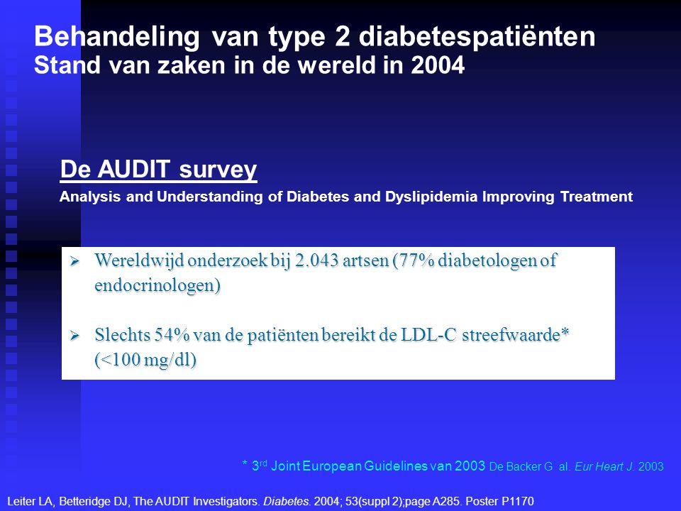  Wereldwijd onderzoek bij 2.043 artsen (77% diabetologen of endocrinologen)  Slechts 54% van de patiënten bereikt de LDL-C streefwaarde* (<100 mg/dl