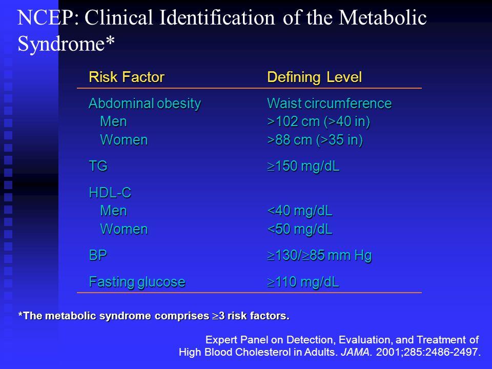 Risicofactoren voor gebruik van TZD 1.History of heart failure (either systolic or diastolic) 2.