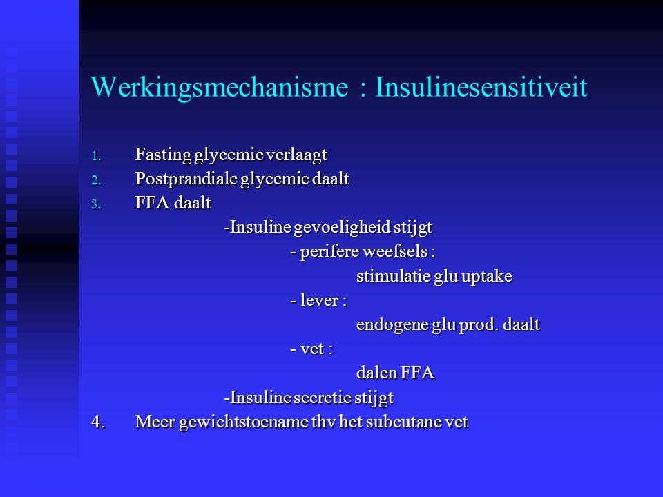 Werkingsmechanisme : Insulinesensitiveit 1. Fasting glycemie verlaagt 2. Postprandiale glycemie daalt 3. FFA daalt -Insuline gevoeligheid stijgt - per