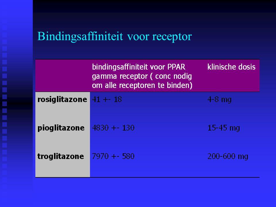 Bindingsaffiniteit voor receptor