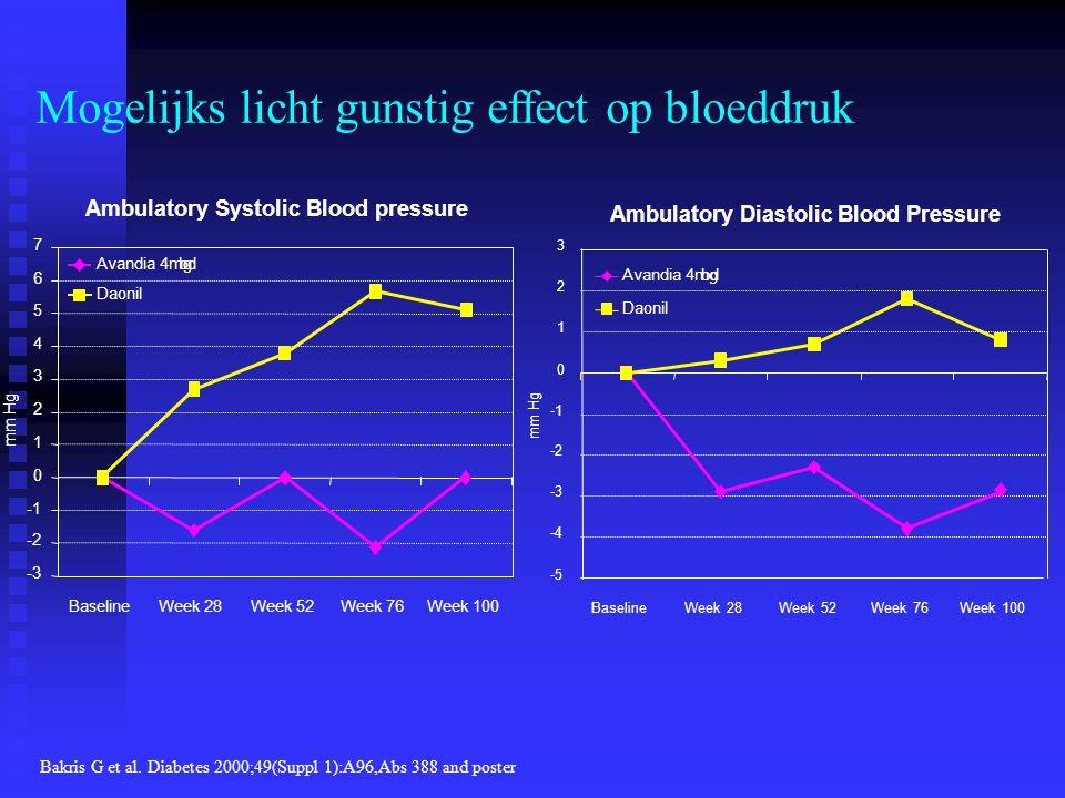 Mogelijks licht gunstig effect op bloeddruk Bakris G et al. Diabetes 2000;49(Suppl 1):A96,Abs 388 and poster