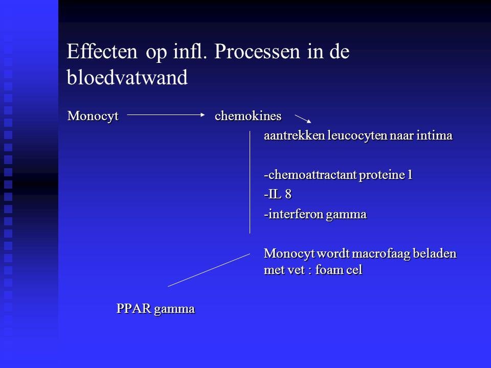 Effecten op infl. Processen in de bloedvatwand Monocyt chemokines aantrekken leucocyten naar intima -chemoattractant proteine 1 -IL 8 -interferon gamm