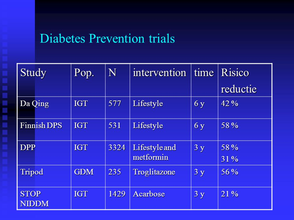 Diabetes Prevention trials StudyPop.NinterventiontimeRisicoreductie Da Qing IGT577Lifestyle 6 y 42 % Finnish DPS IGT531Lifestyle 6 y 58 % DPPIGT3324 L