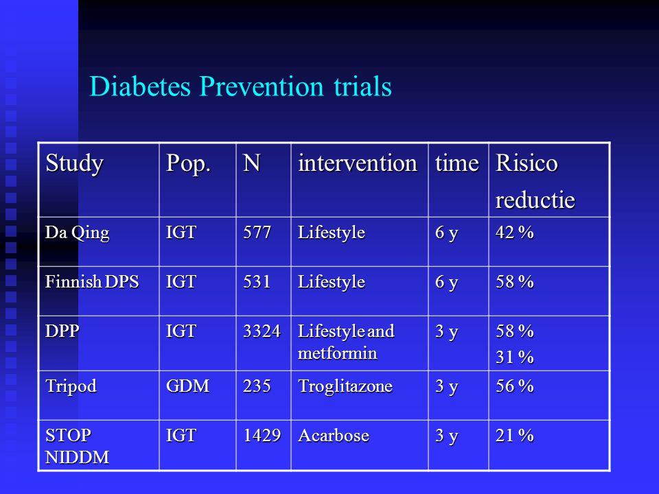 The evolution of type 2 diabetes prevention Diet vs exercise vs both (lifestyle changes) (Da Qing 1 ) Control vs intensive lifestyleControl vs pharmacotherapy Intensive lifestyle vs intensive lifestyle + pharmacotherapy (DPS 2, DPP 3 )(DPP 3, STOP-NIDDM 4, TRIPOD 5 ) 1.