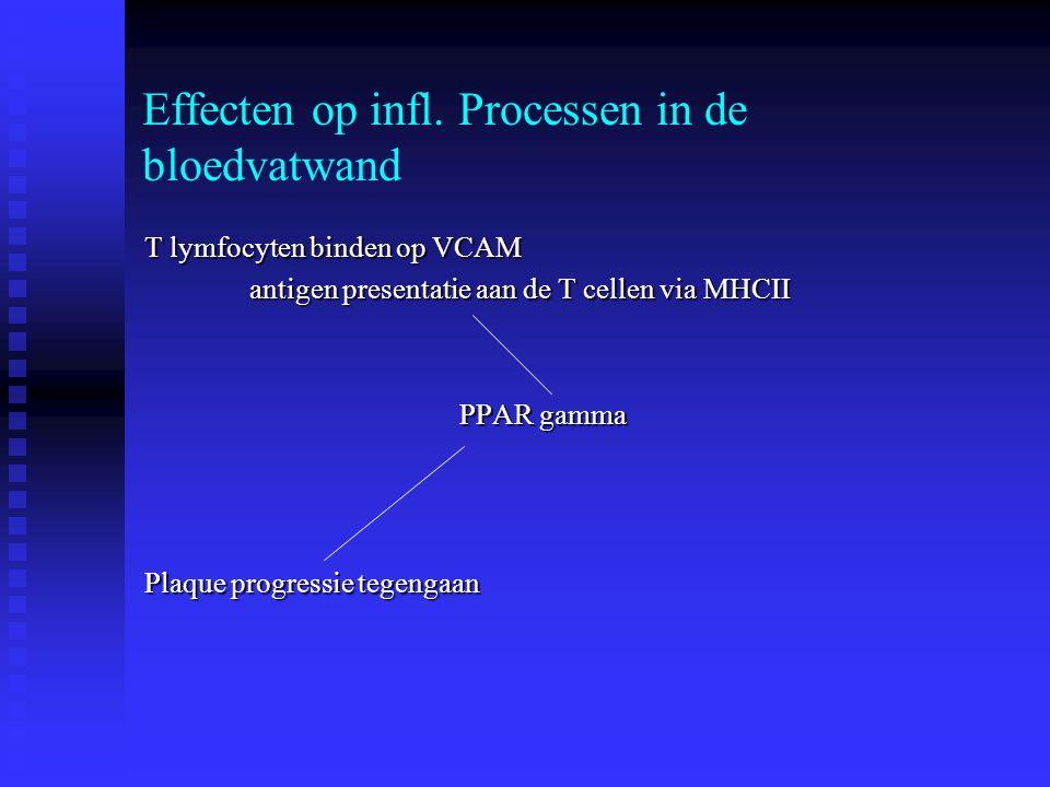 Effecten op infl. Processen in de bloedvatwand T lymfocyten binden op VCAM antigen presentatie aan de T cellen via MHCII PPAR gamma Plaque progressie