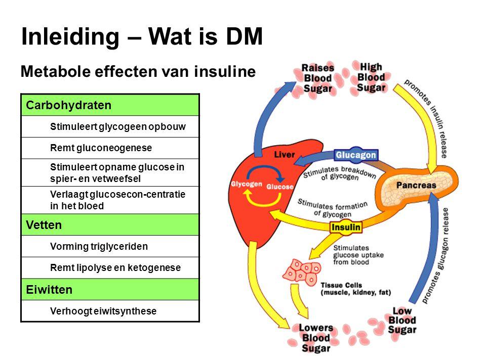 Inleiding – Wat is DM Carbohydraten Stimuleert glycogeen opbouw Remt gluconeogenese Stimuleert opname glucose in spier- en vetweefsel Verlaagt glucosecon-centratie in het bloed Vetten Vorming triglyceriden Remt lipolyse en ketogenese Eiwitten Verhoogt eiwitsynthese Metabole effecten van insuline