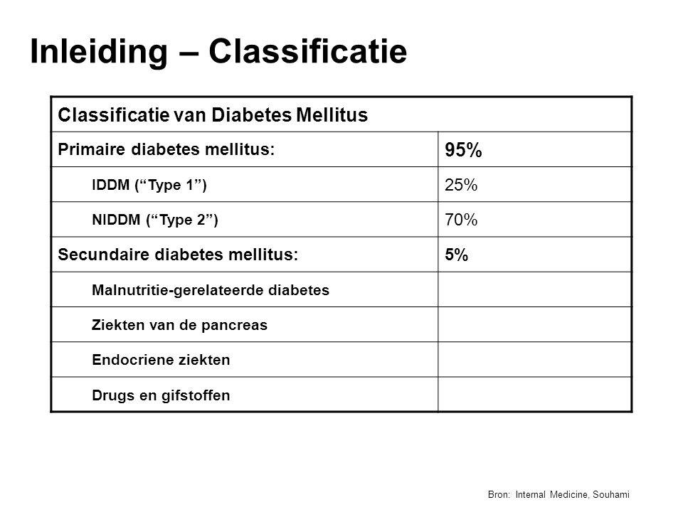 Inleiding – Classificatie Classificatie van Diabetes Mellitus Primaire diabetes mellitus: 95% IDDM ( Type 1 ) 25% NIDDM ( Type 2 ) 70% Secundaire diabetes mellitus:5% Malnutritie-gerelateerde diabetes Ziekten van de pancreas Endocriene ziekten Drugs en gifstoffen Bron: Internal Medicine, Souhami