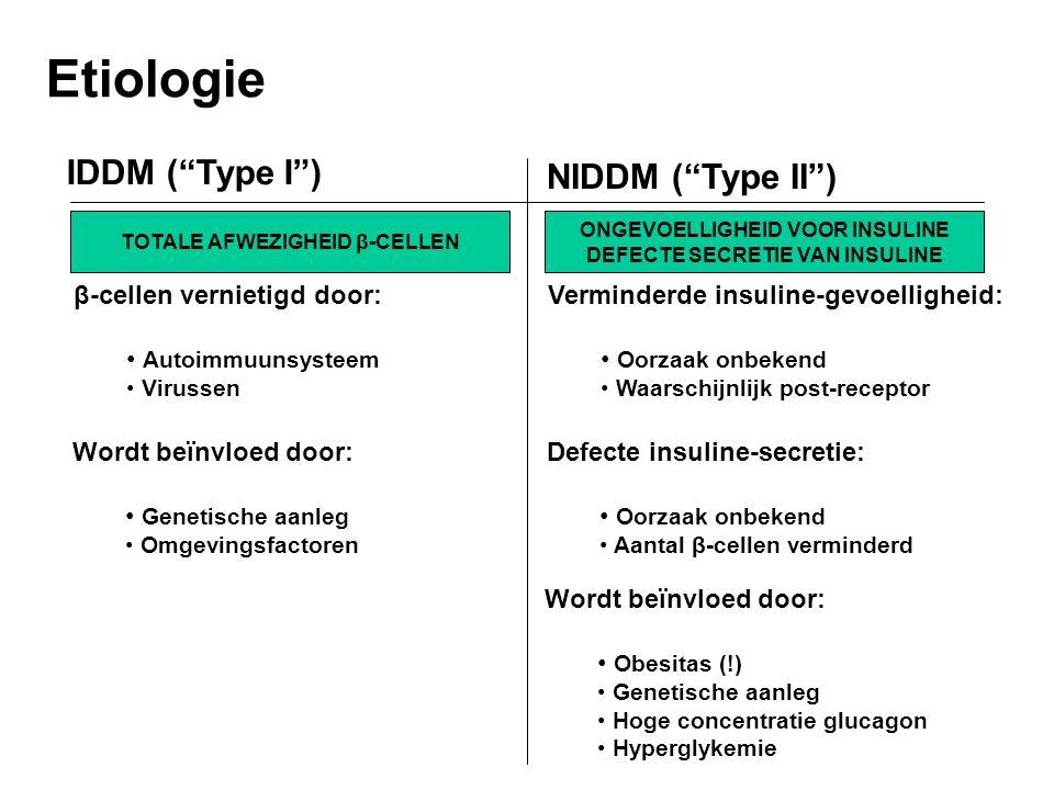 Etiologie IDDM ( Type I ) NIDDM ( Type II ) TOTALE AFWEZIGHEID β-CELLEN β-cellen vernietigd door: Autoimmuunsysteem Virussen Wordt beïnvloed door: Genetische aanleg Omgevingsfactoren ONGEVOELLIGHEID VOOR INSULINE DEFECTE SECRETIE VAN INSULINE Verminderde insuline-gevoelligheid: Oorzaak onbekend Waarschijnlijk post-receptor Defecte insuline-secretie: Oorzaak onbekend Aantal β-cellen verminderd Wordt beïnvloed door: Obesitas (!) Genetische aanleg Hoge concentratie glucagon Hyperglykemie
