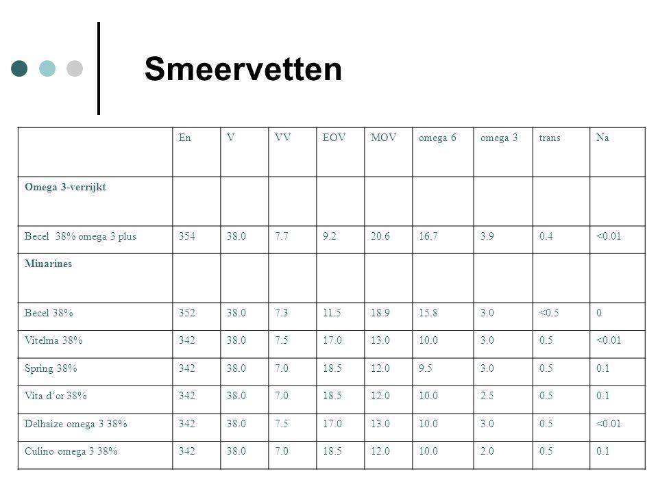 EnVVVEOVMOVomega 6omega 3transNa Omega 3-verrijkt Becel 38% omega 3 plus35438.07.79.220.616.73.90.4<0.01 Minarines Becel 38%35238.07.311.518.915.83.0<