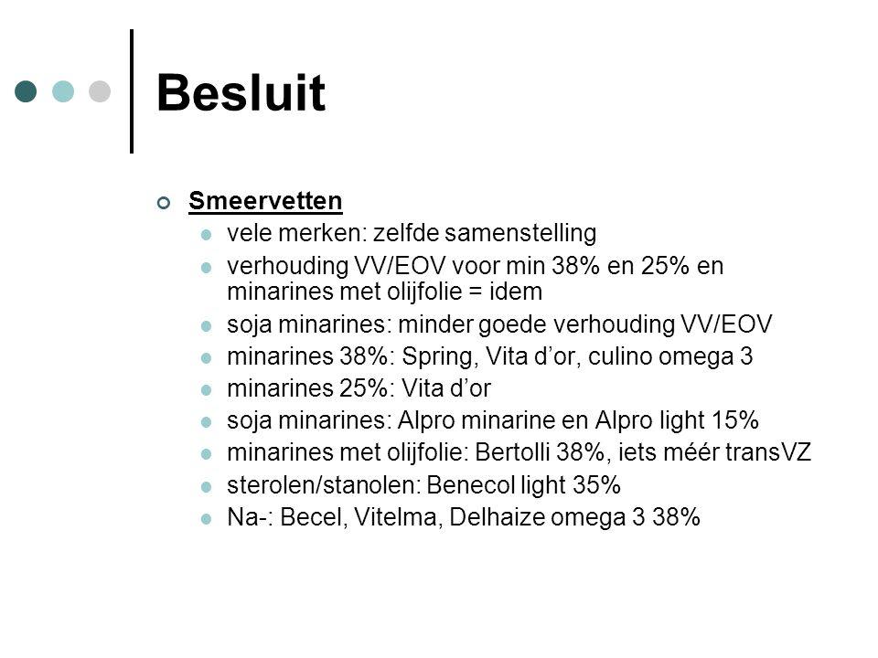 Besluit Smeervetten vele merken: zelfde samenstelling verhouding VV/EOV voor min 38% en 25% en minarines met olijfolie = idem soja minarines: minder g