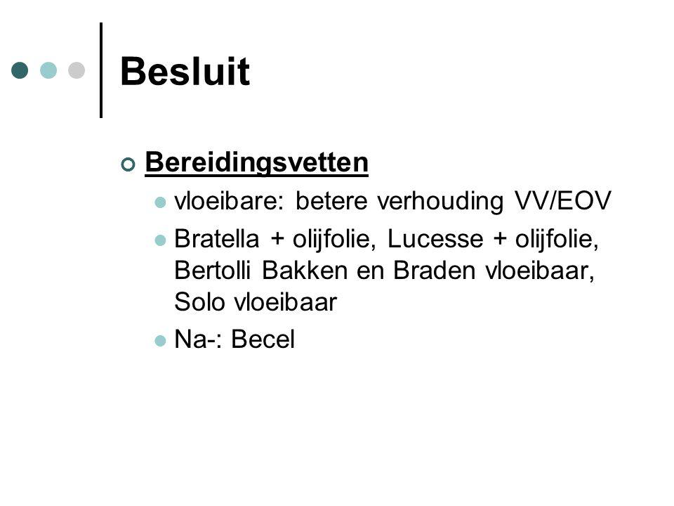 Besluit Bereidingsvetten vloeibare: betere verhouding VV/EOV Bratella + olijfolie, Lucesse + olijfolie, Bertolli Bakken en Braden vloeibaar, Solo vloe
