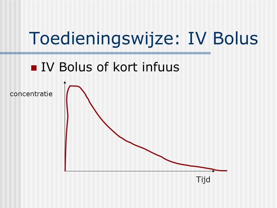 Toedieningswijze: IV Bolus IV Bolus of kort infuus concentratie Tijd