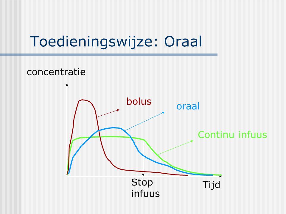 Toedieningswijze: Oraal concentratie Tijd Stop infuus oraal bolus Continu infuus
