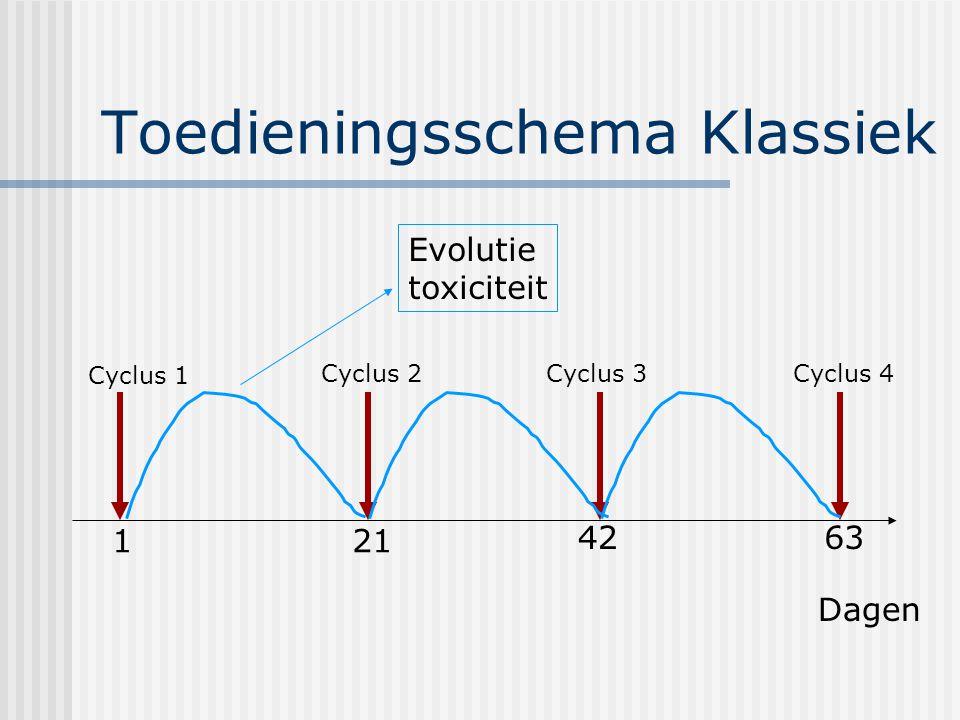 Toedieningsschema Klassiek Dagen 121 4263 Evolutie toxiciteit Cyclus 1 Cyclus 2Cyclus 3Cyclus 4