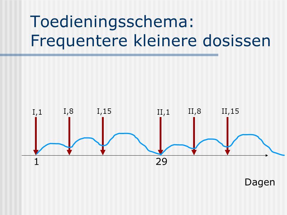 Toedieningsschema: Frequentere kleinere dosissen Dagen 1 I,1 I,8I,15 29 II,1 II,8II,15