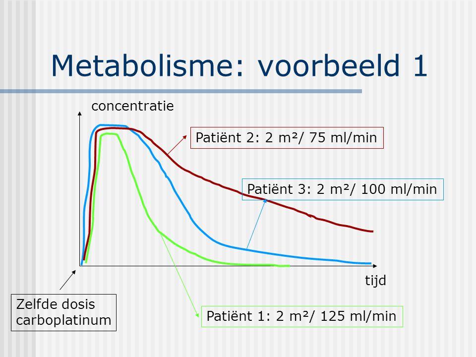 Metabolisme: voorbeeld 1 tijd concentratie Patiënt 1: 2 m²/ 125 ml/min Patiënt 2: 2 m²/ 75 ml/min Patiënt 3: 2 m²/ 100 ml/min Zelfde dosis carboplatinum