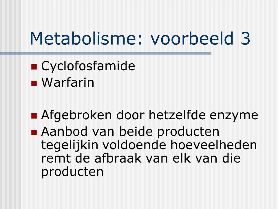 Metabolisme: voorbeeld 3 Cyclofosfamide Warfarin Afgebroken door hetzelfde enzyme Aanbod van beide producten tegelijkin voldoende hoeveelheden remt de afbraak van elk van die producten