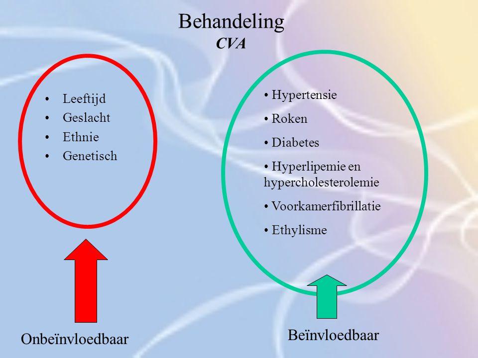Behandeling CVA Leeftijd Geslacht Ethnie Genetisch Hypertensie Roken Diabetes Hyperlipemie en hypercholesterolemie Voorkamerfibrillatie Ethylisme Onbe