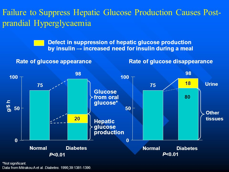 80 *Not significant. Data from Mitrakou A et al. Diabetes. 1990;39:1381-1390. Rate of glucose appearance g/5 h Defect in suppression of hepatic glucos