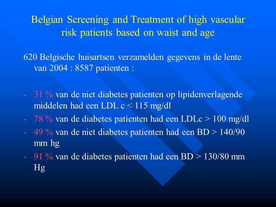 Belgian Screening and Treatment of high vascular risk patients based on waist and age 620 Belgische huisartsen verzamelden gegevens in de lente van 2004 : 8587 patienten : -31 % van de niet diabetes patienten op lipidenverlagende middelen had een LDL c < 115 mg/dl -78 % van de diabetes patienten had een LDLc > 100 mg/dl -49 % van de niet diabetes patienten had een BD > 140/90 mm hg -91 % van de diabetes patienten had een BD > 130/80 mm Hg