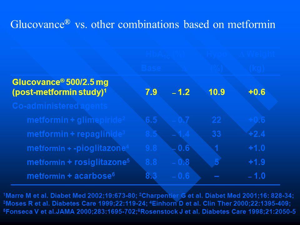 Glucovance ® vs.