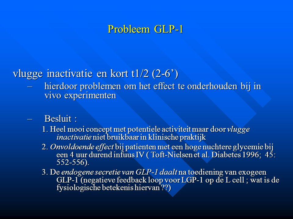 Probleem GLP-1 vlugge inactivatie en kort t1/2 (2-6') –hierdoor problemen om het effect te onderhouden bij in vivo experimenten –Besluit : 1. Heel moo