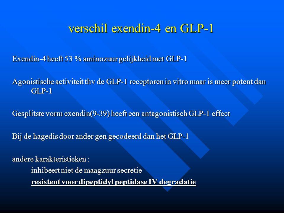 verschil exendin-4 en GLP-1 Exendin-4 heeft 53 % aminozuur gelijkheid met GLP-1 Agonistische activiteit thv de GLP-1 receptoren in vitro maar is meer potent dan GLP-1 Gesplitste vorm exendin(9-39) heeft een antagonistisch GLP-1 effect Bij de hagedis door ander gen gecodeerd dan het GLP-1 andere karakteristieken : inhibeert niet de maagzuur secretie resistent voor dipeptidyl peptidase IV degradatie