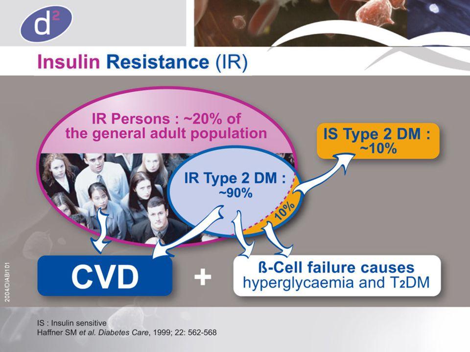Insulin-augmenting agents Insulin-assisting agents Sulfonylurea Biguanides (Metformin) Glinides Alpha-glucosidase inhibitoren Thiazolidinediones Orale antidiabetica