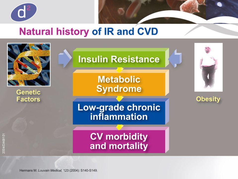 Klinische Casus 1 HbA1c 8.2% (4.5-6.5%) Buikomtrek 103 cm Creatinine (serum) 1.1 mg/dl (0.7-1.3 mg/dl) CRP 1.3 mg/dl (0-1 mg/dl) FPG 140 mg/dl (70-110 mg/dl) HDL-Cholesterol 27.1 mg/dl (> 40 mg/dl) LDL Cholesterol 122 mg/dl (< 115 mg/dl) Total Cholesterol 210 mg/dl (< 190 mg/dl) Triglyceride 302 mg/dl (< 200 mg/dl) Urine Stick Eiwit - (referentie waarden)