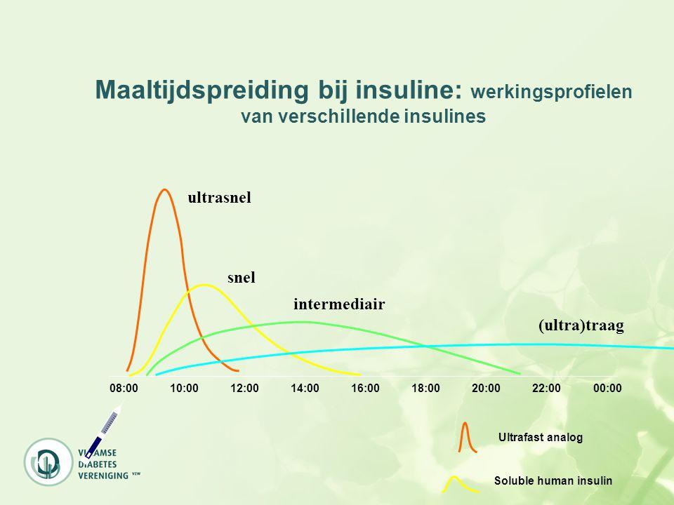 08:0010:0012:0014:0016:0018:0020:0022:0000:00 Ultrafast analog Soluble human insulin NPH insulin Maaltijdspreiding bij insuline: werkingsprofielen van