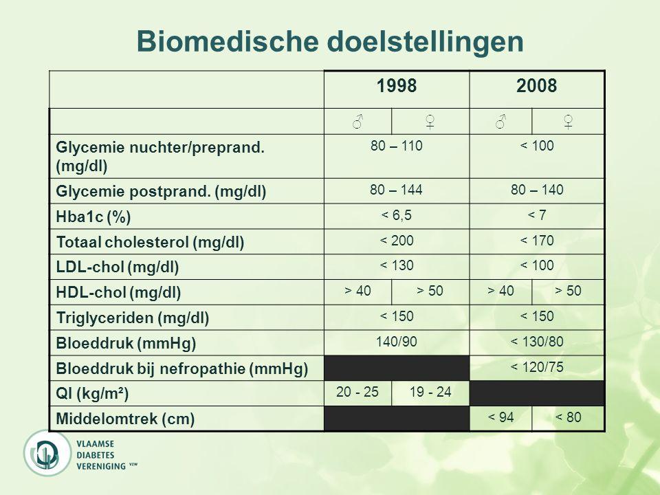 Biomedische doelstellingen 19982008 ♂♀♂♀ Glycemie nuchter/preprand. (mg/dl) 80 – 110< 100 Glycemie postprand. (mg/dl) 80 – 14480 – 140 Hba1c (%) < 6,5