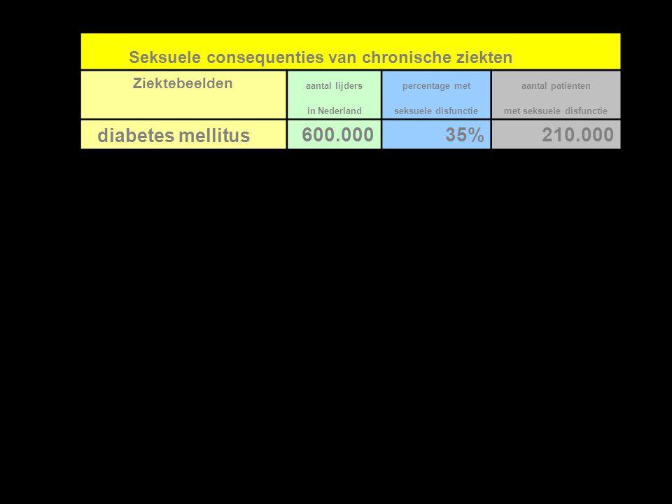 Seksuele consequenties van chronische ziekten Ziektebeelden aantal lijderspercentage metaantal patiënten in Nederlandseksuele disfunctiemet seksuele d