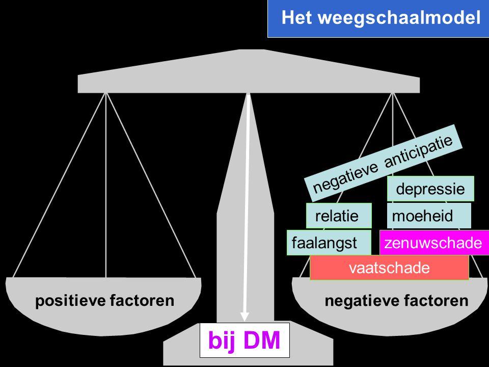 positieve factoren negatieve factoren relatie zenuwschade moeheid depressie negatieve anticipatie faalangst vaatschade bij DM Het weegschaalmodel