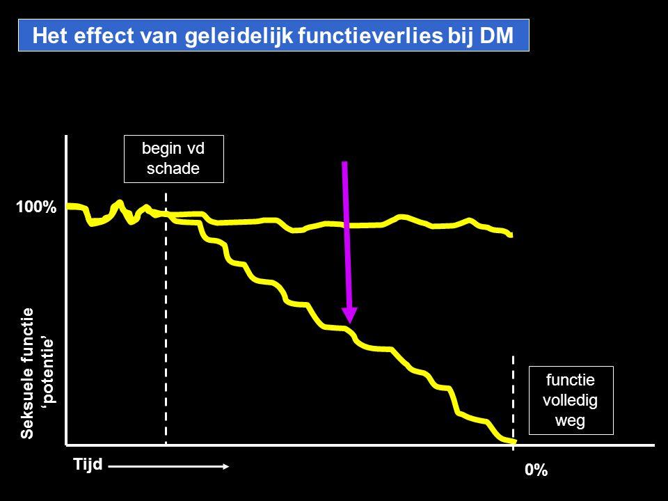 Het effect van geleidelijk functieverlies bij DM Seksuele functie 'potentie' Tijd begin vd schade functie volledig weg 100% 0%
